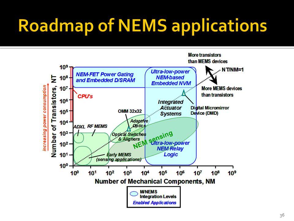 Roadmap of NEMS applications