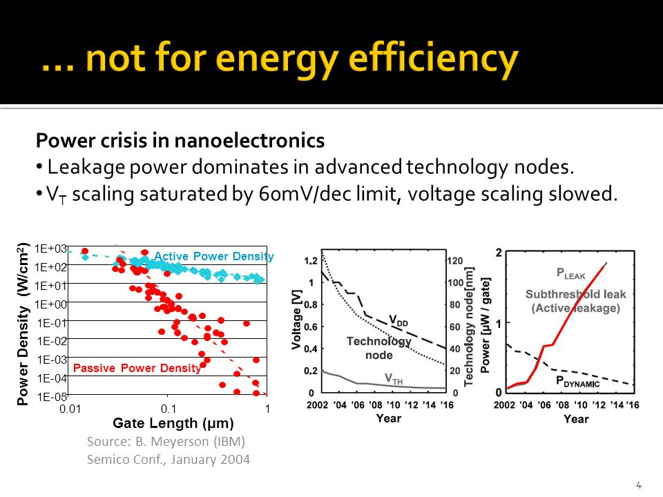 … not for energy efficiency
