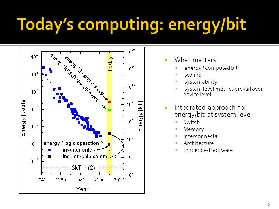 Today's computing: energy/bit