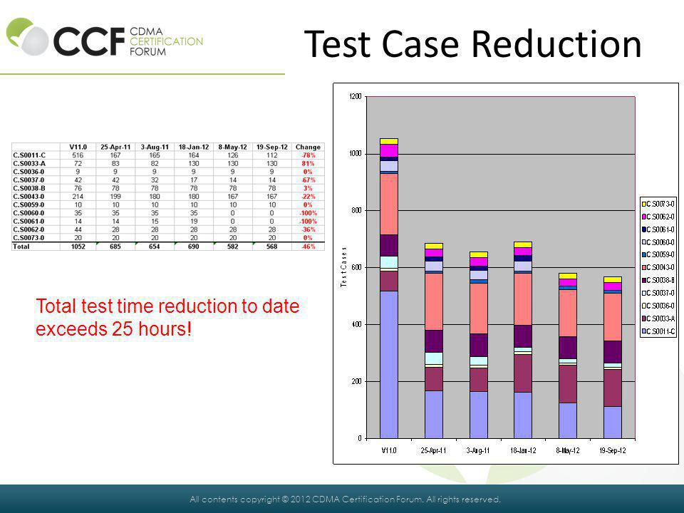 Test Case Reduction Total test time reduction to date exceeds 25 hours!