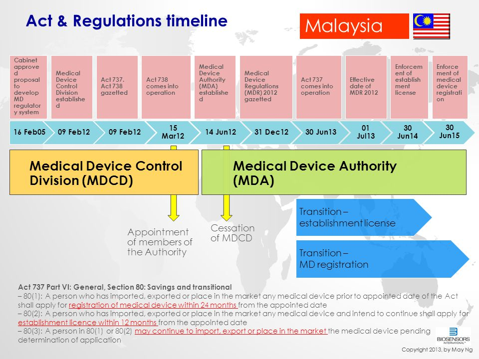 Malaysia Act & Regulations timeline