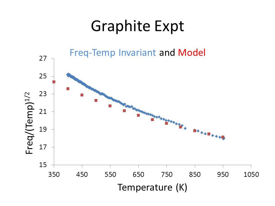 Graphite Expt