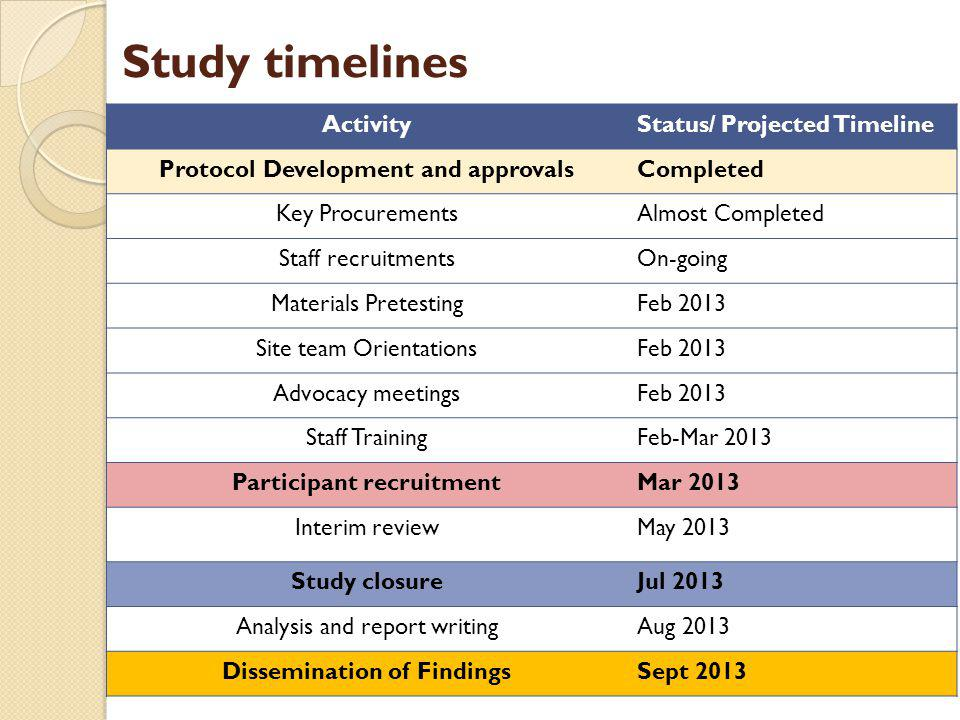 Study timelines Activity Status/ Projected Timeline