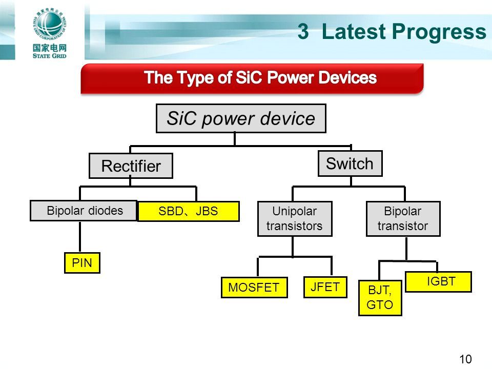 The Type of SiC Power Devices