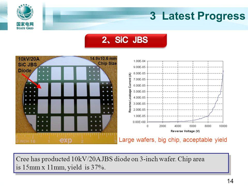 3 Latest Progress 2、SiC JBS
