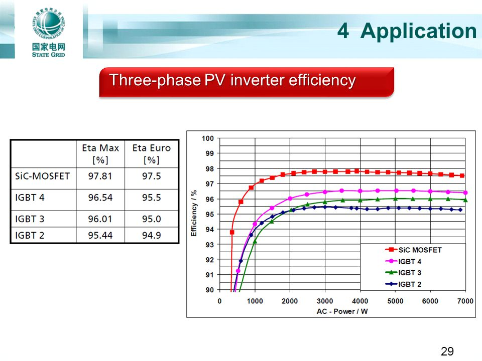 4 Application Three-phase PV inverter efficiency 29