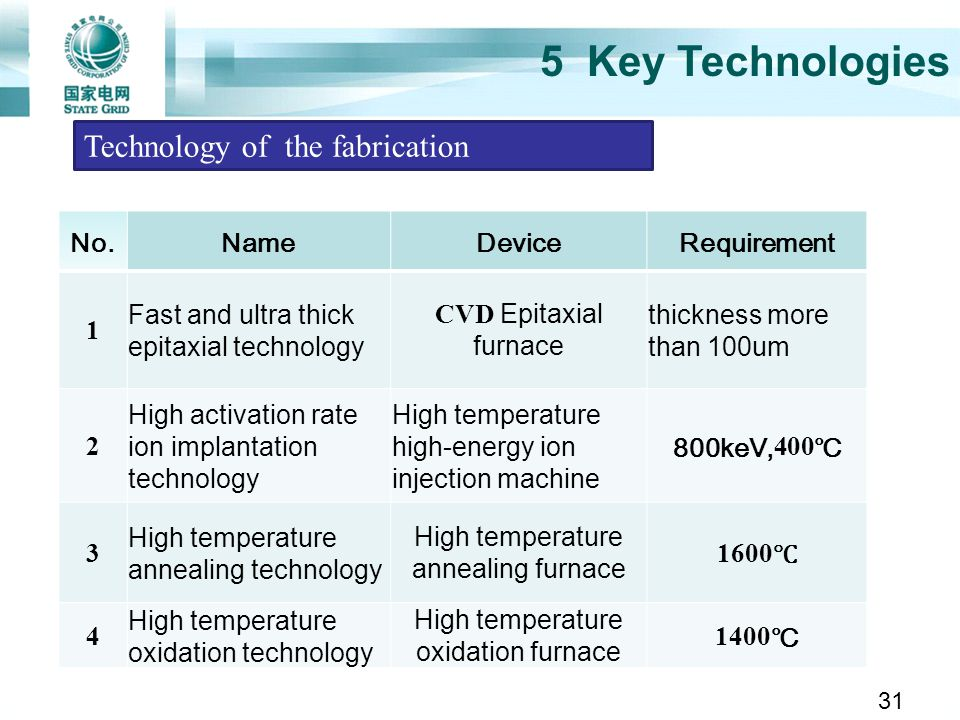 5 Key Technologies Technology of the fabrication No. Name Device