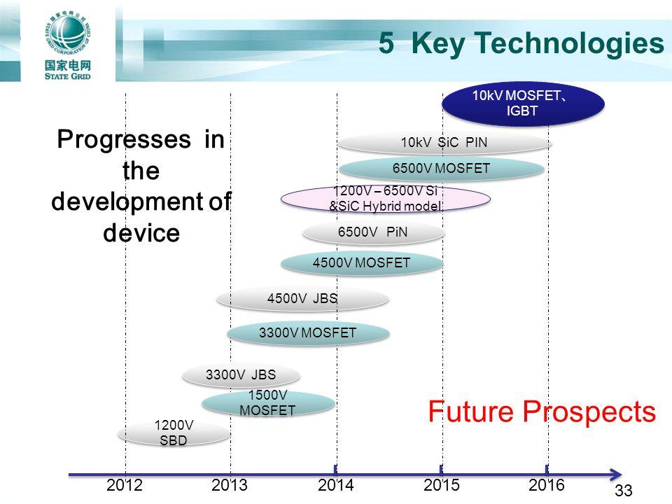 Progresses in the development of device