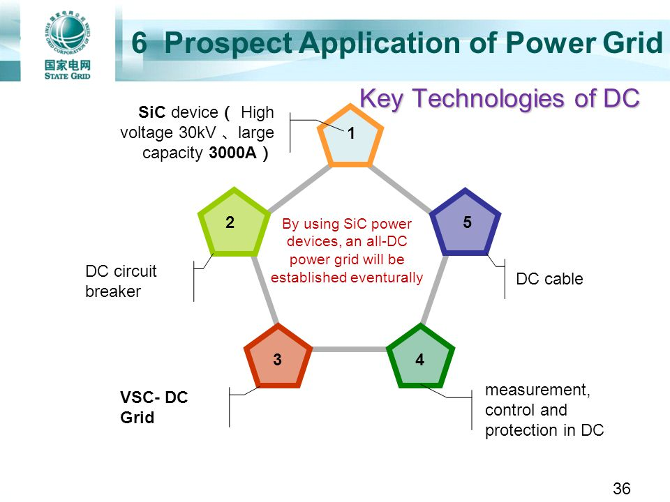6 Prospect Application of Power Grid