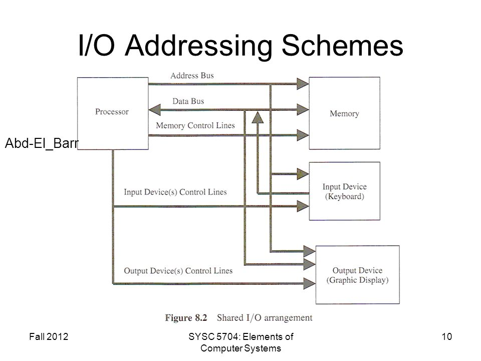 I/O Addressing Schemes