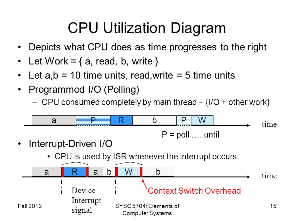 CPU Utilization Diagram