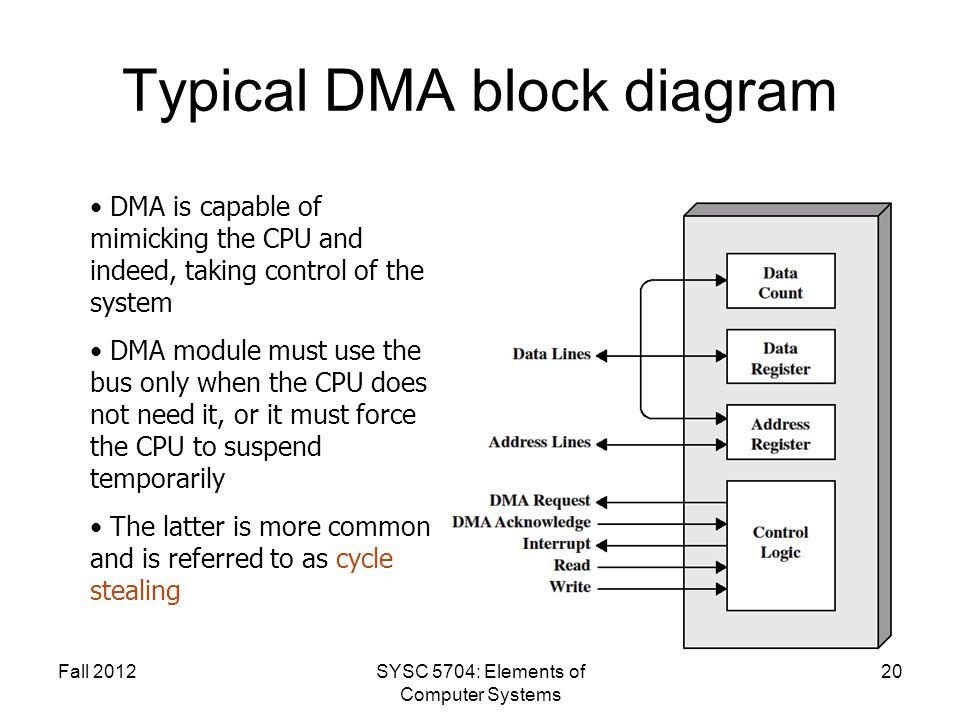 Typical DMA block diagram