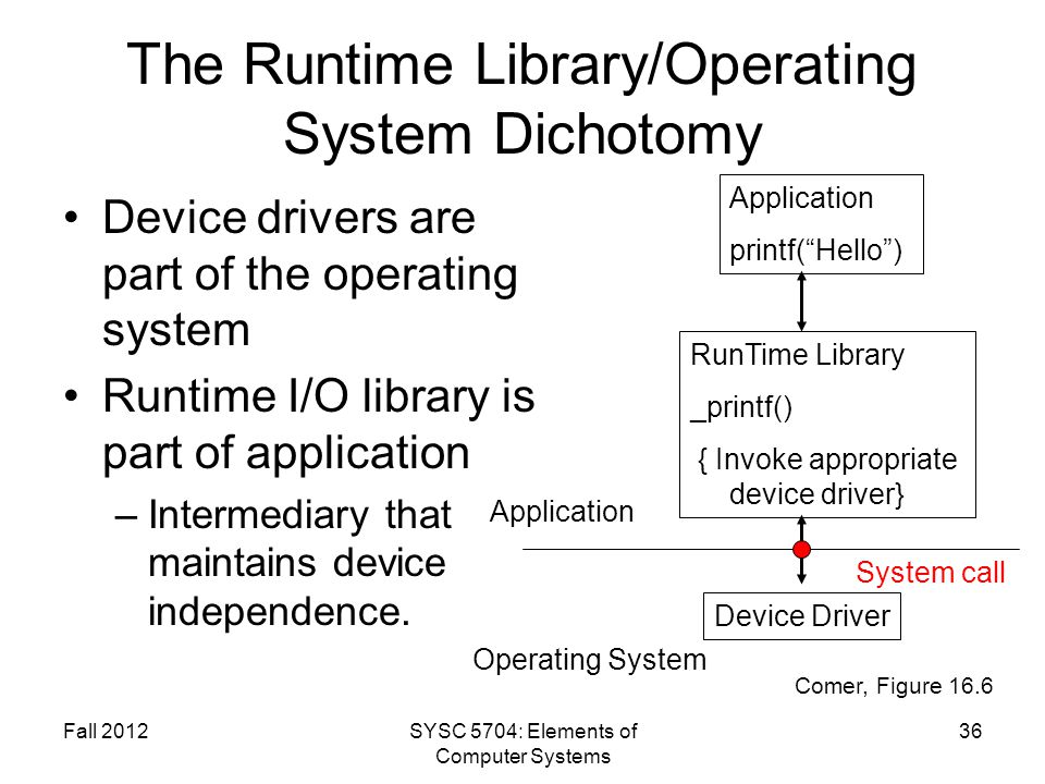 The Runtime Library/Operating System Dichotomy