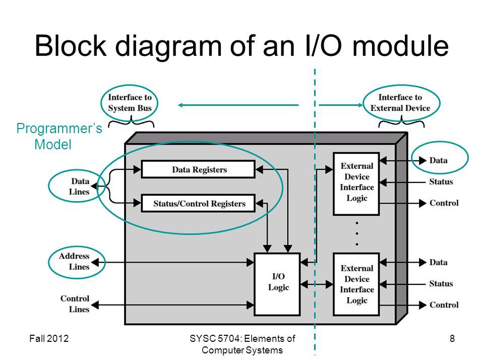 Block diagram of an I/O module
