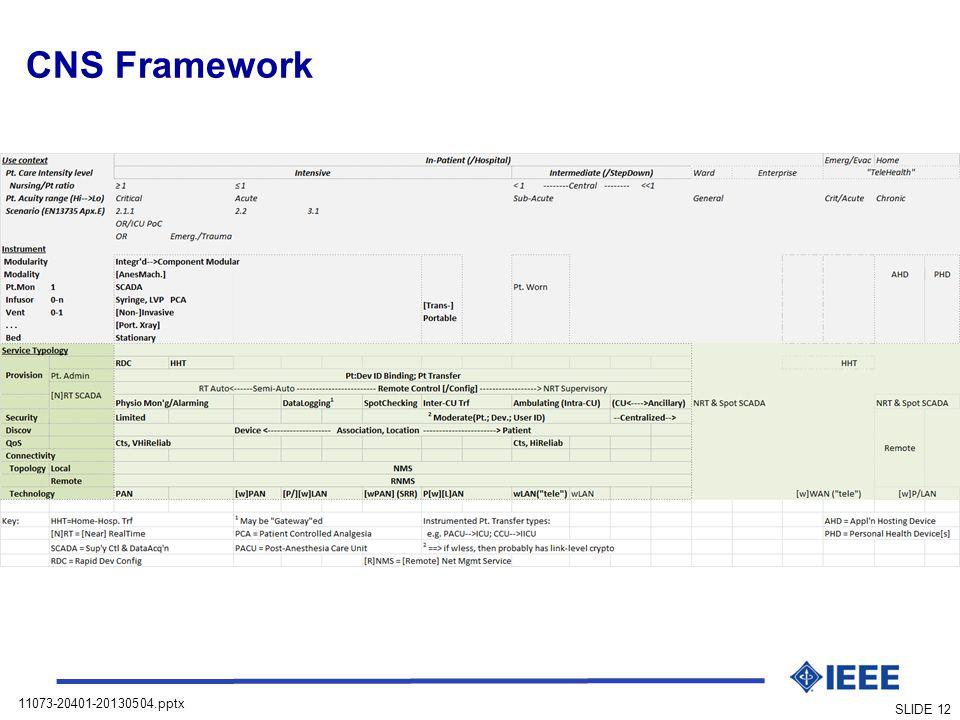 CNS Framework