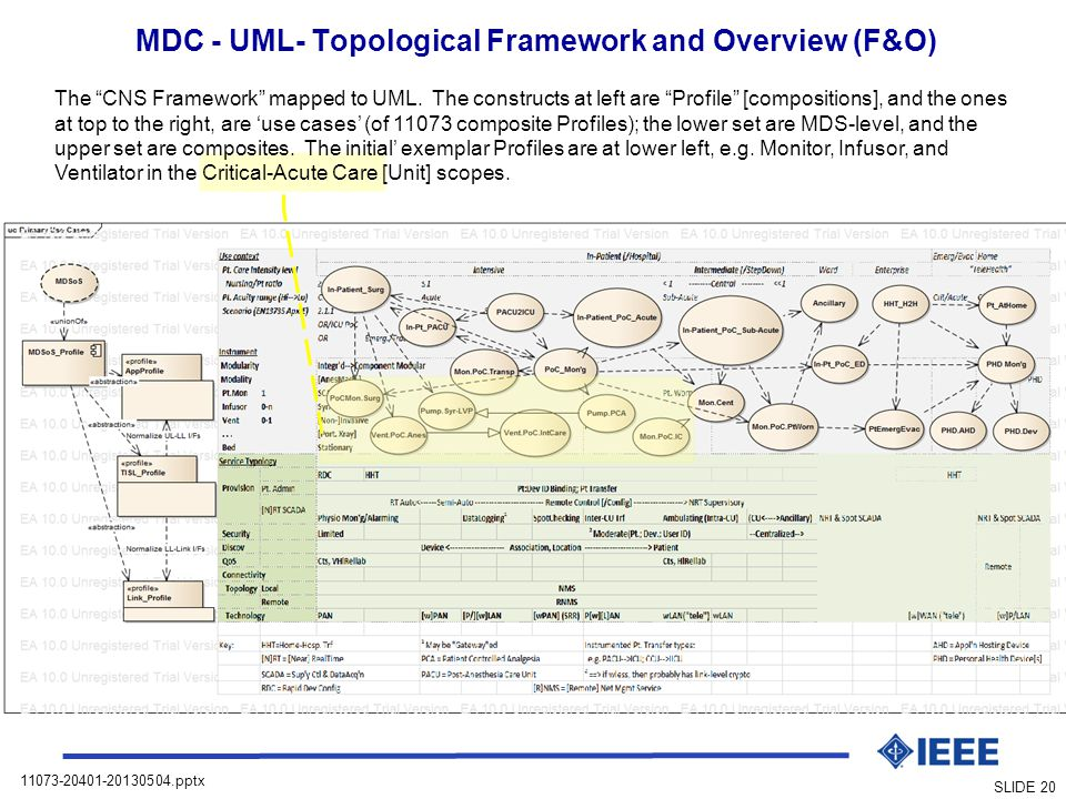 MDC - UML- Topological Framework and Overview (F&O)