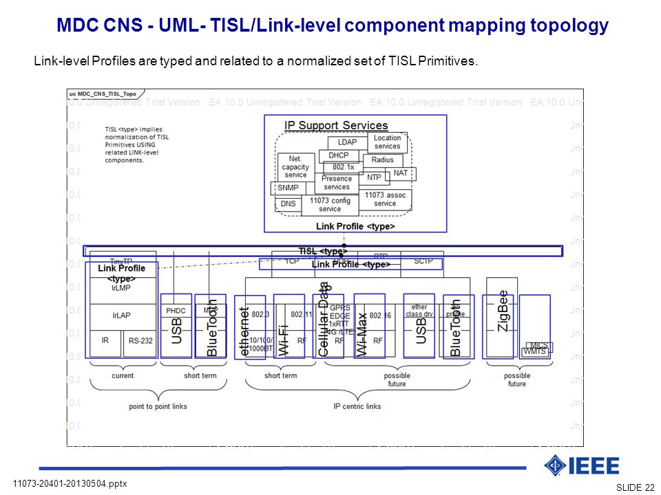 MDC CNS - UML- TISL/Link-level component mapping topology