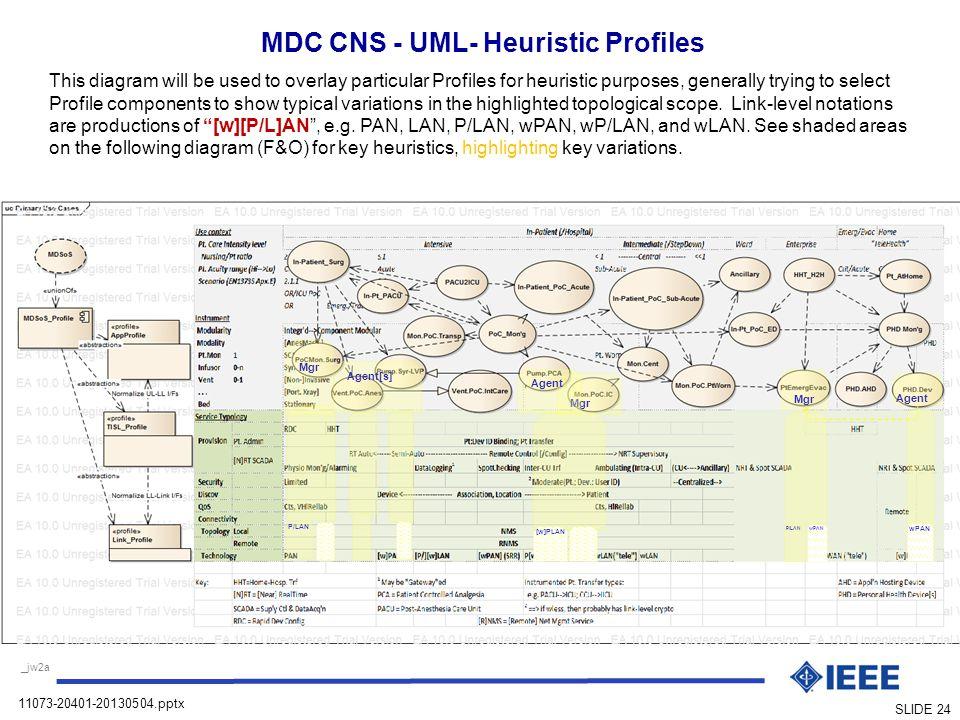 MDC CNS - UML- Heuristic Profiles