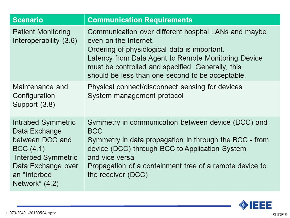 Scenario Communication Requirements. Patient Monitoring Interoperability (3.6)