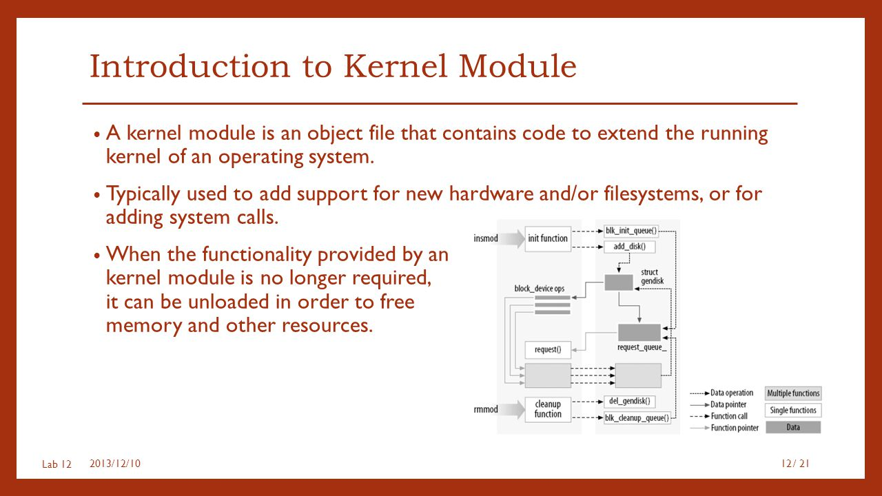Introduction to Kernel Module