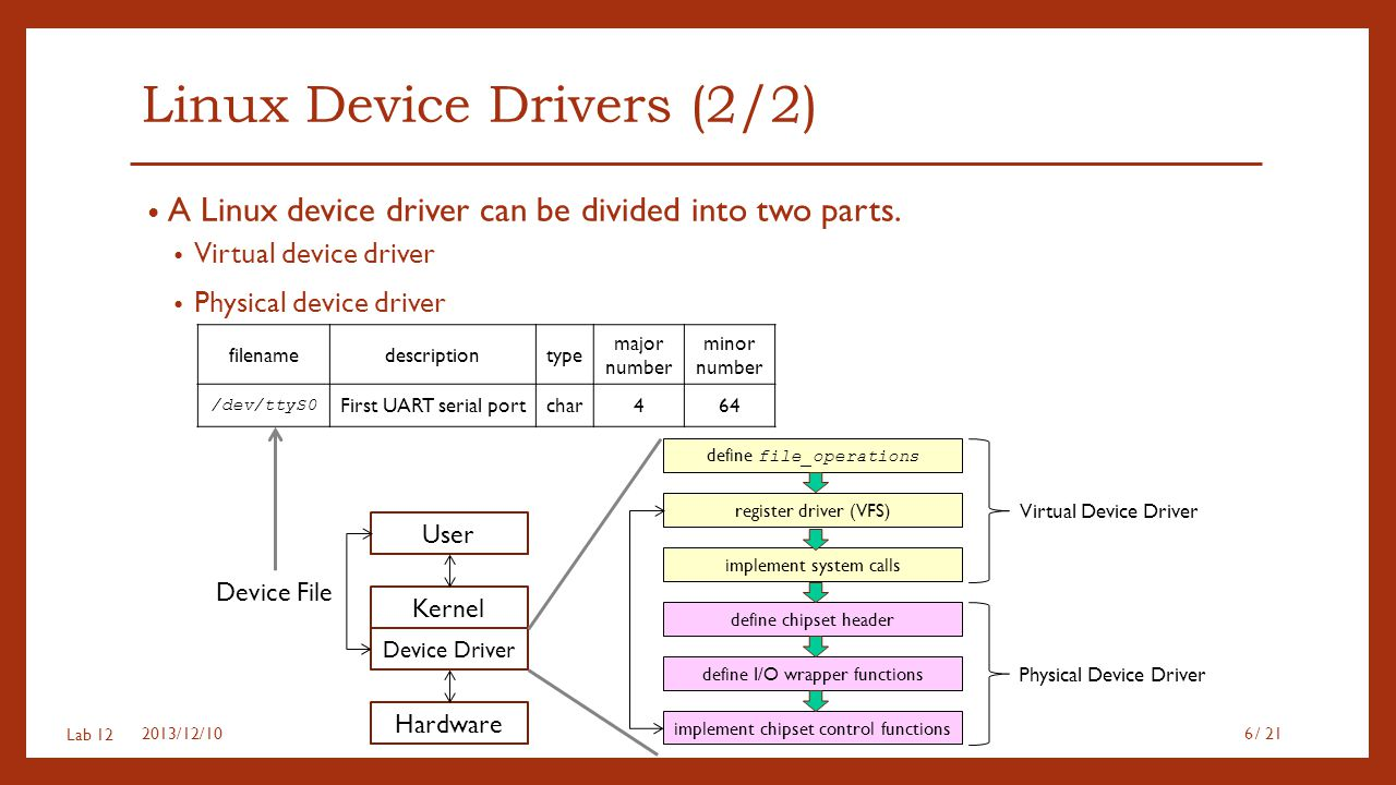 Linux Device Drivers (2/2)