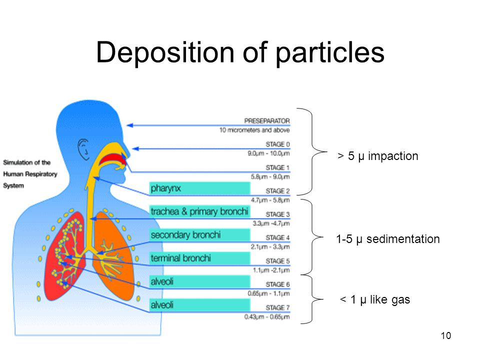 Deposition of particles