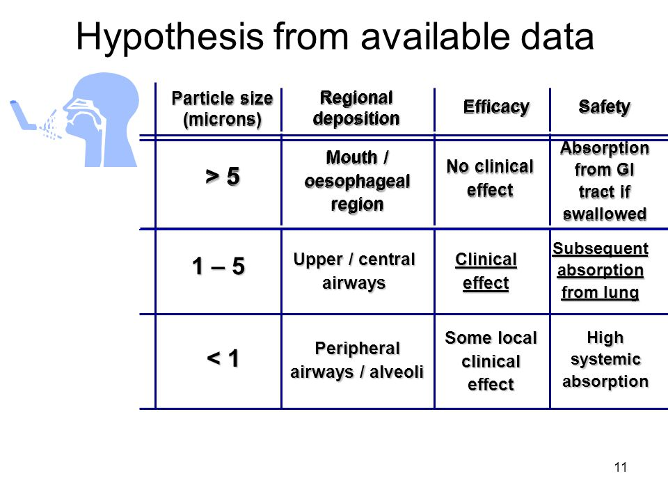 Hypothesis from available data