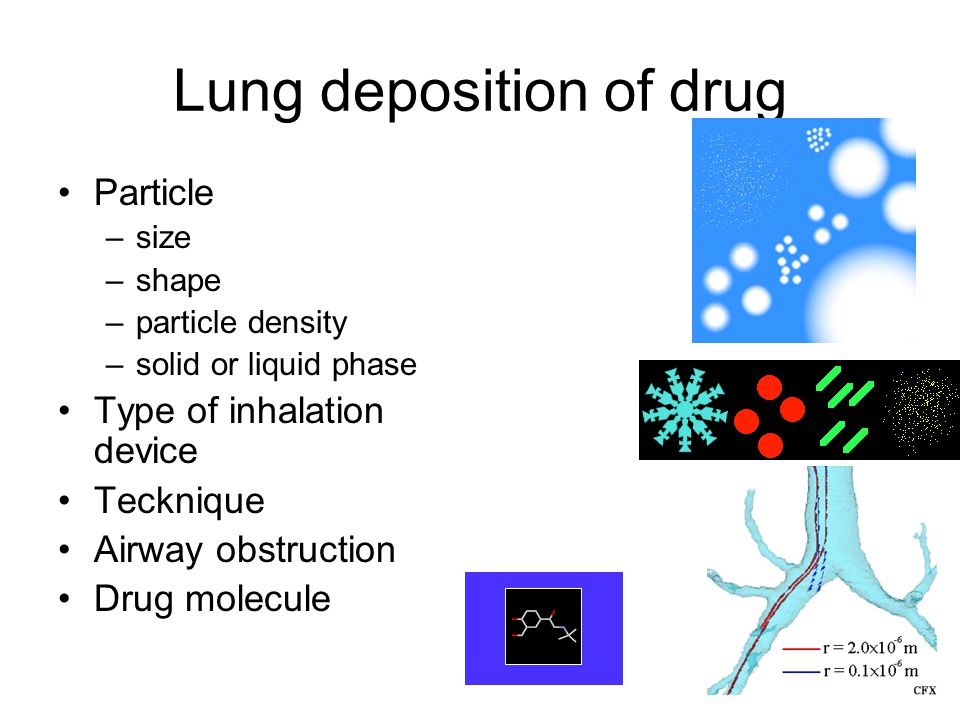 Lung deposition of drug