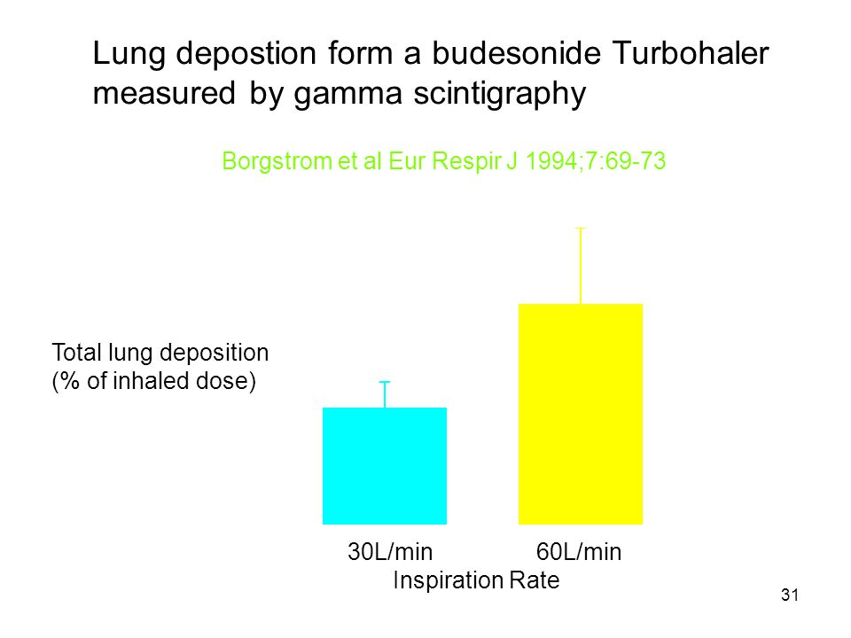 Lung depostion form a budesonide Turbohaler
