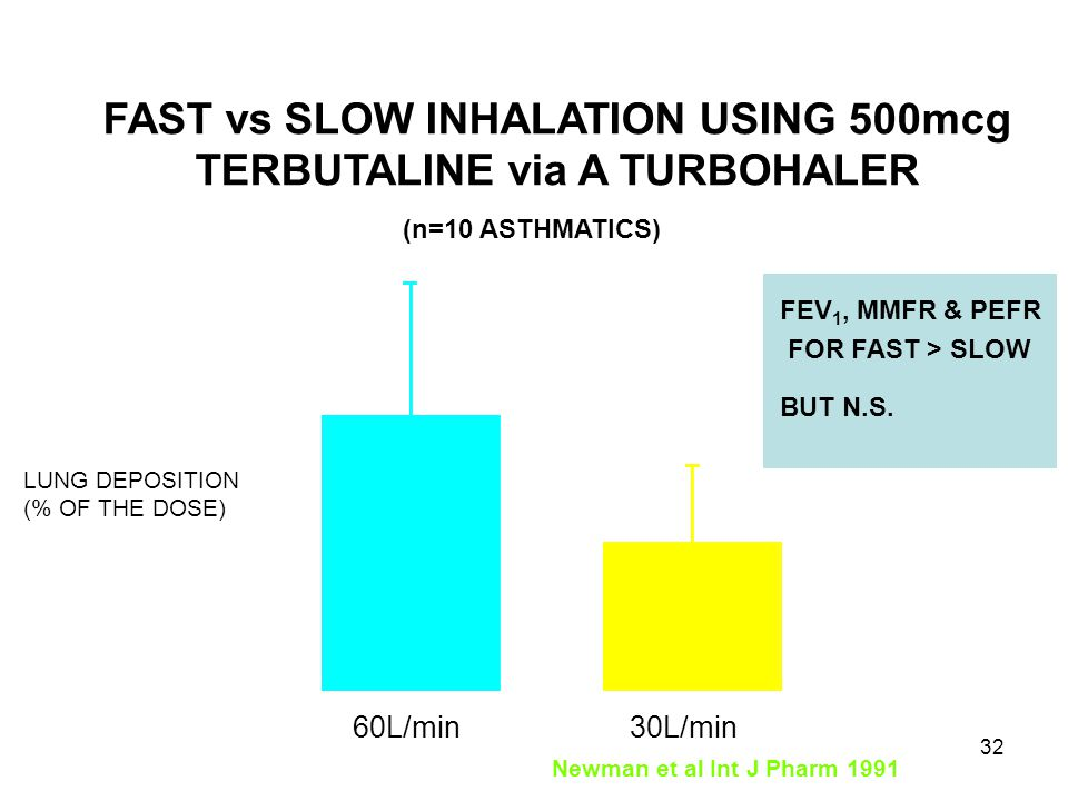 FAST vs SLOW INHALATION USING 500mcg TERBUTALINE via A TURBOHALER