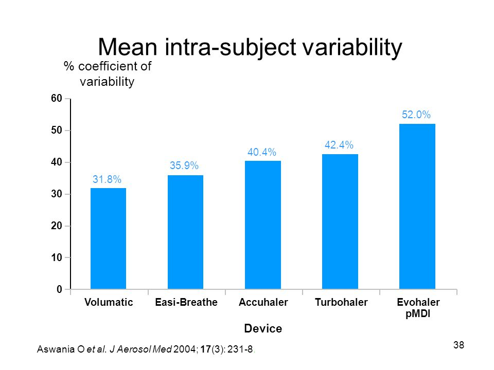 Mean intra-subject variability