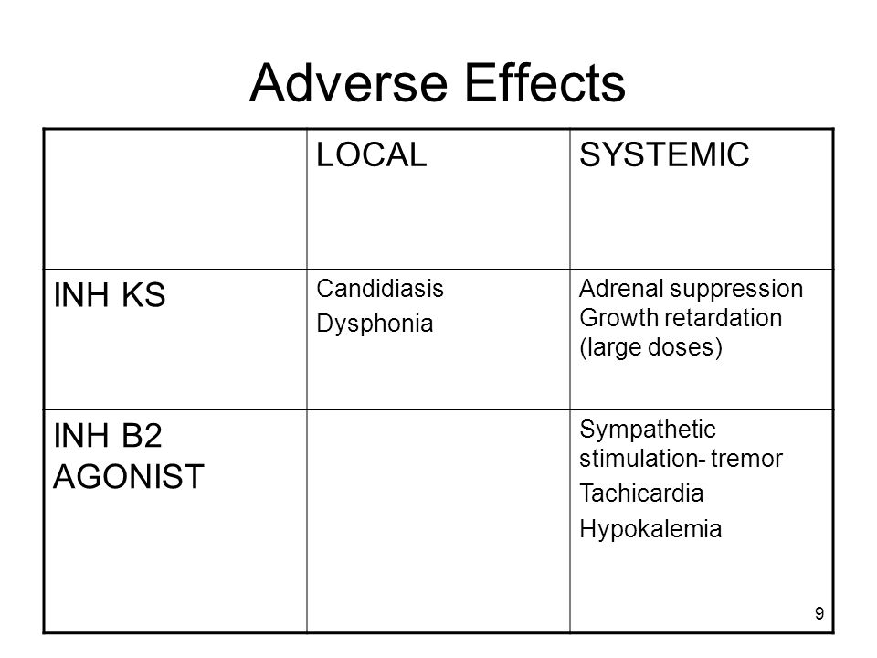 Adverse Effects LOCAL SYSTEMIC INH KS INH B2 AGONIST Candidiasis