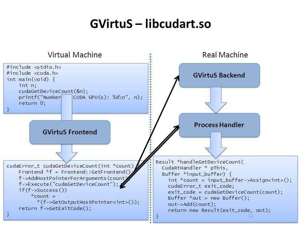 GVirtuS – libcudart.so Virtual Machine Real Machine GVirtuS Backend