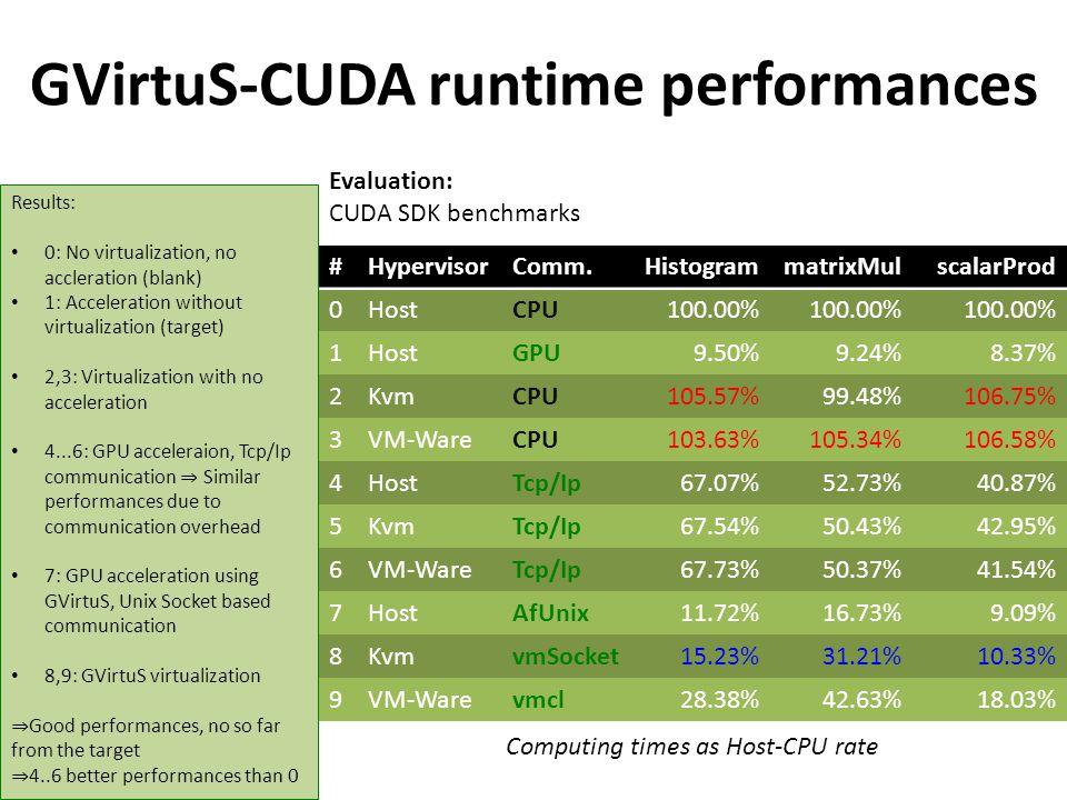 GVirtuS-CUDA runtime performances