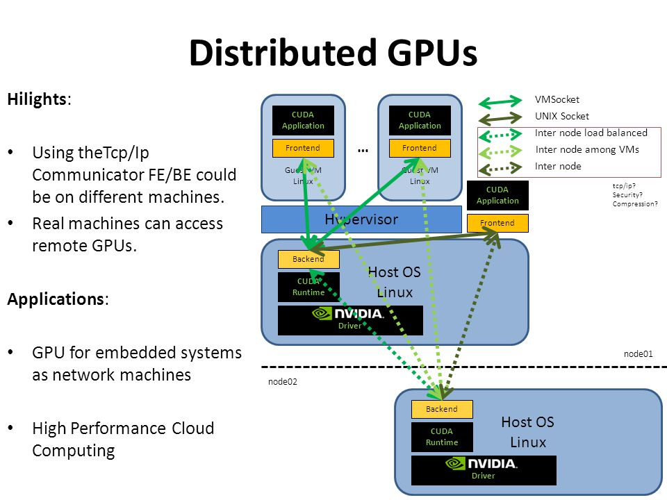 Distributed GPUs Hilights: