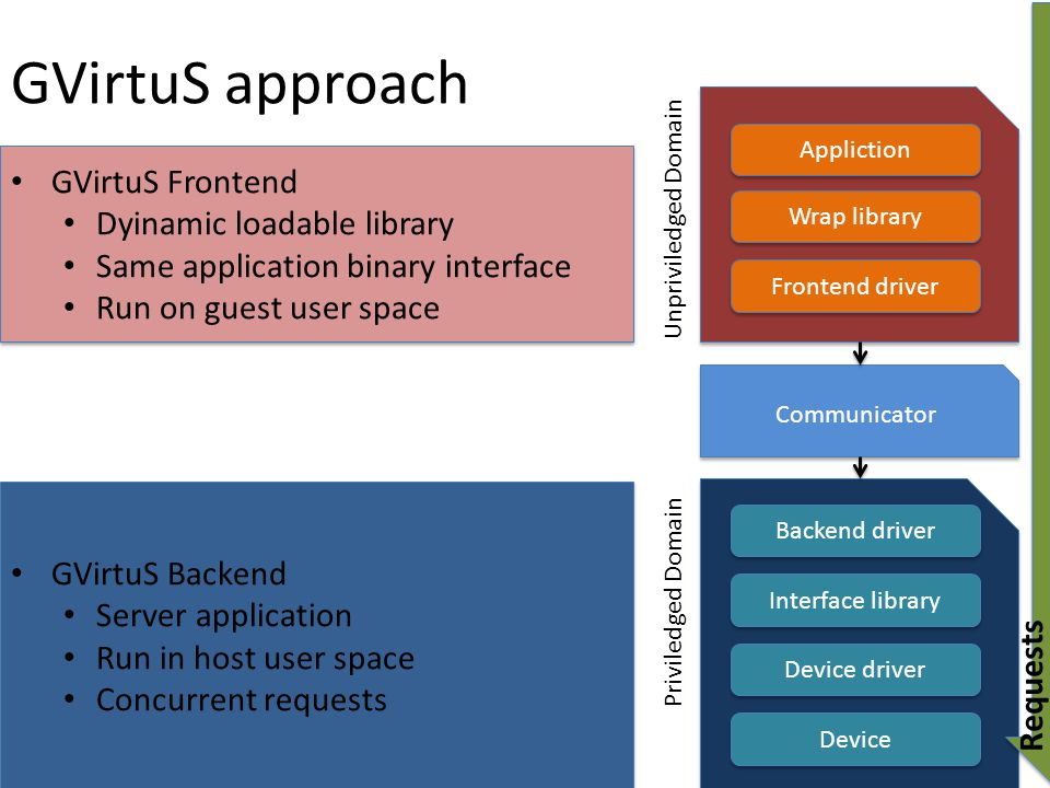 GVirtuS approach GVirtuS Frontend Dyinamic loadable library