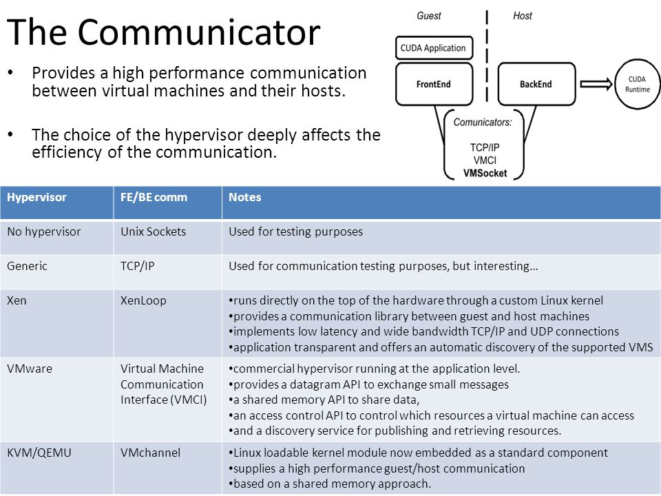 The Communicator Provides a high performance communication between virtual machines and their hosts.