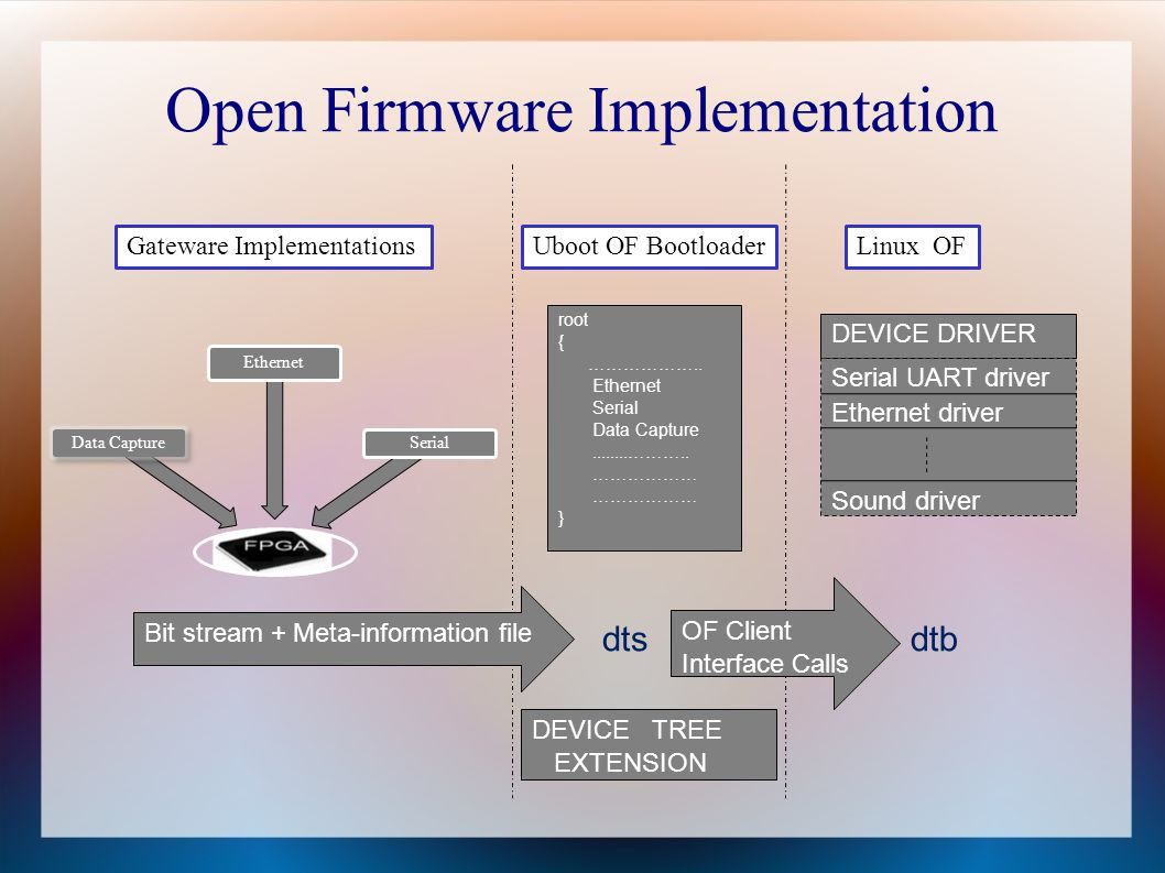Open Firmware Implementation