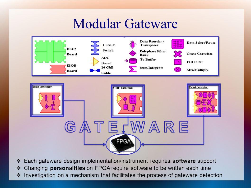 G A T E W A R E Modular Gateware