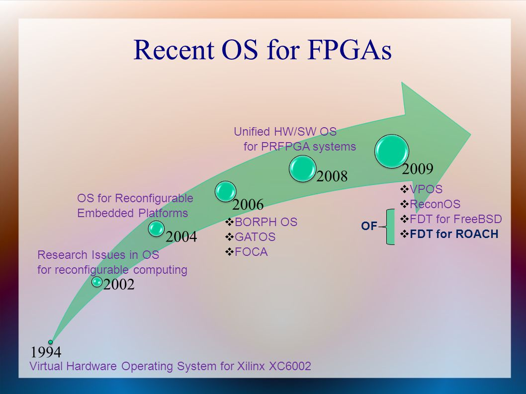 Recent OS for FPGAs 2009 2008 2006 2004 2002 1994 Unified HW/SW OS