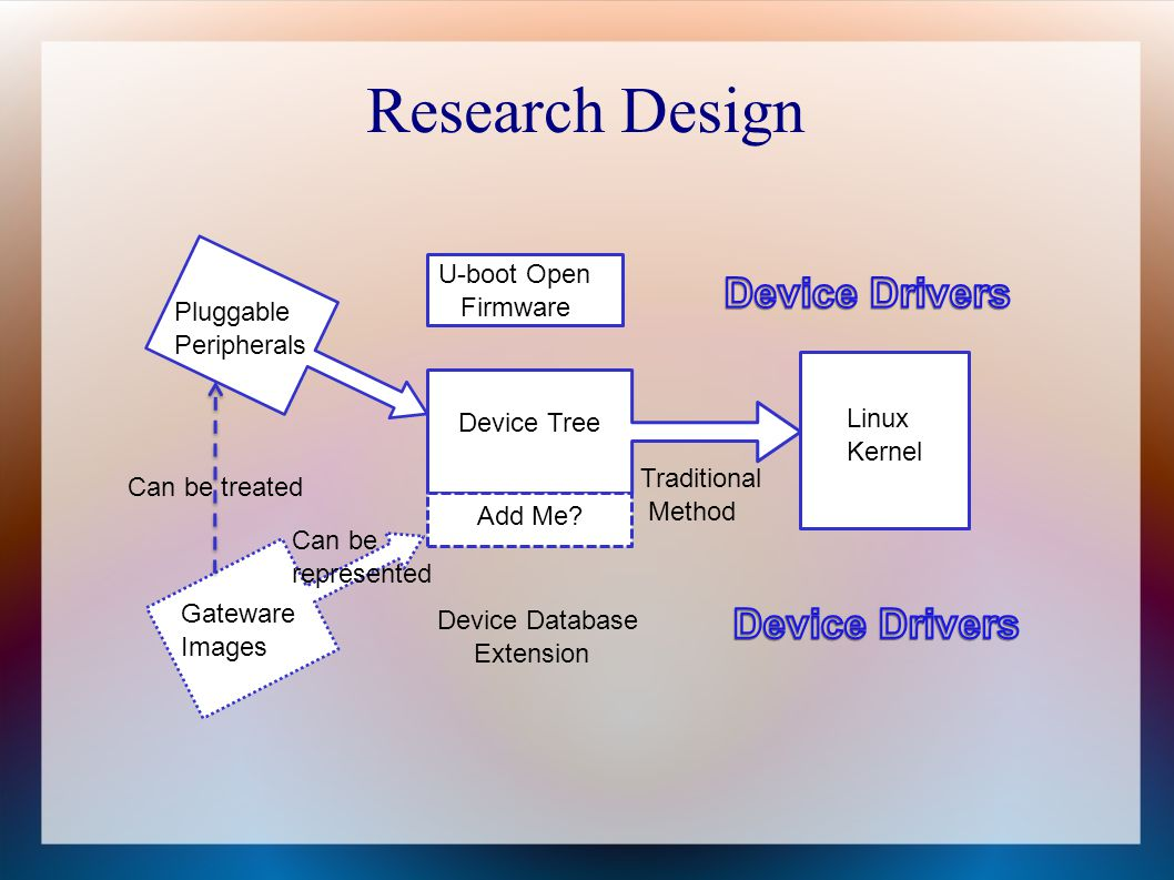 Research Design Device Drivers Device Drivers U-boot Open Firmware