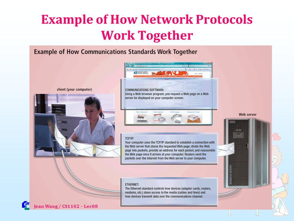 Example of How Network Protocols Work Together