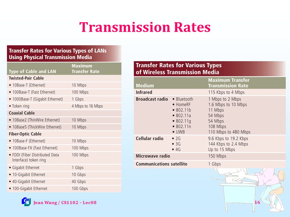 Transmission Rates 802.11 series are WiFi vs. cellular (phone network)