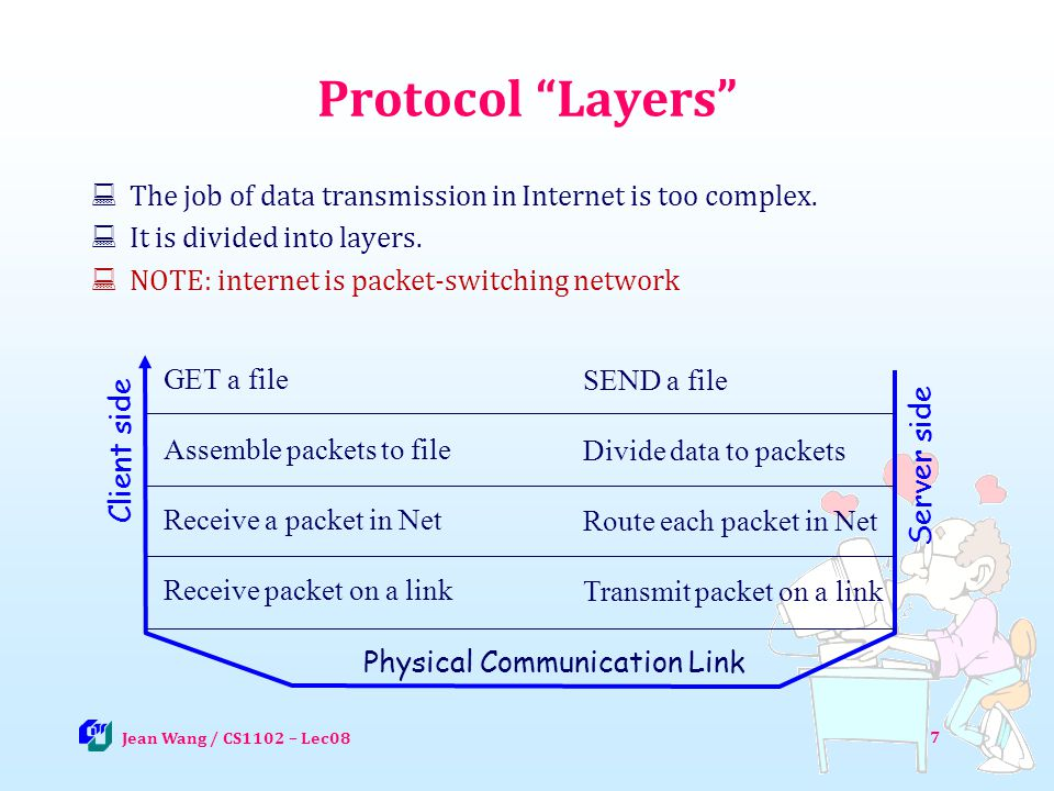 Protocol Layers The job of data transmission in Internet is too complex. It is divided into layers.