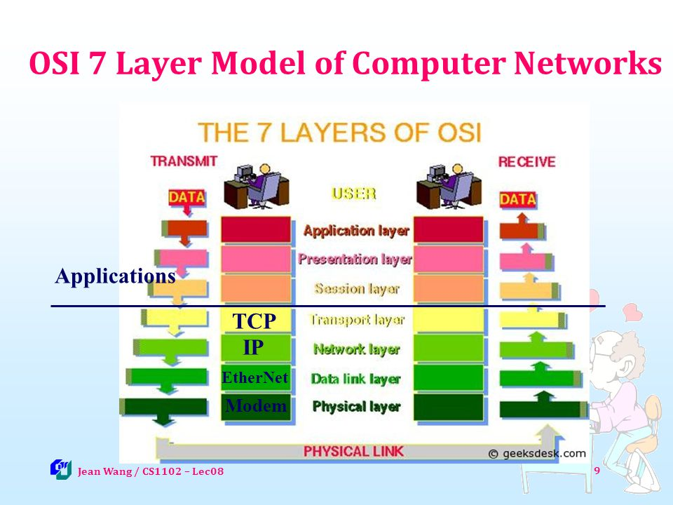 OSI 7 Layer Model of Computer Networks