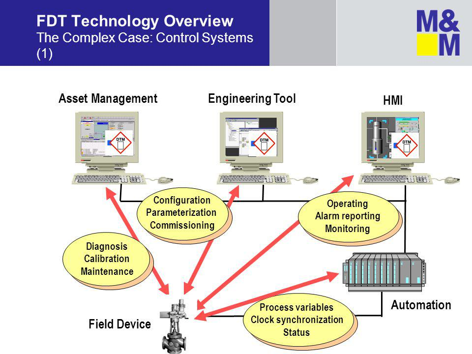 FDT Technology Overview The Complex Case: Control Systems (1)
