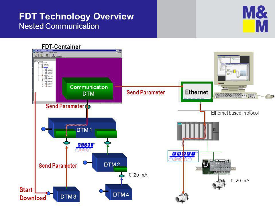 FDT Technology Overview Nested Communication