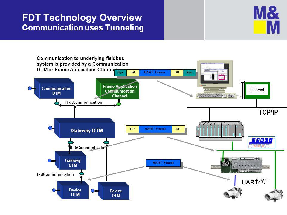 FDT Technology Overview Communication uses Tunneling