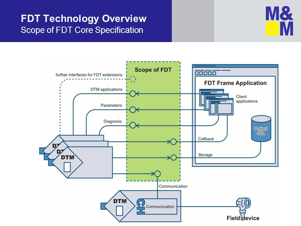 FDT Technology Overview Scope of FDT Core Specification