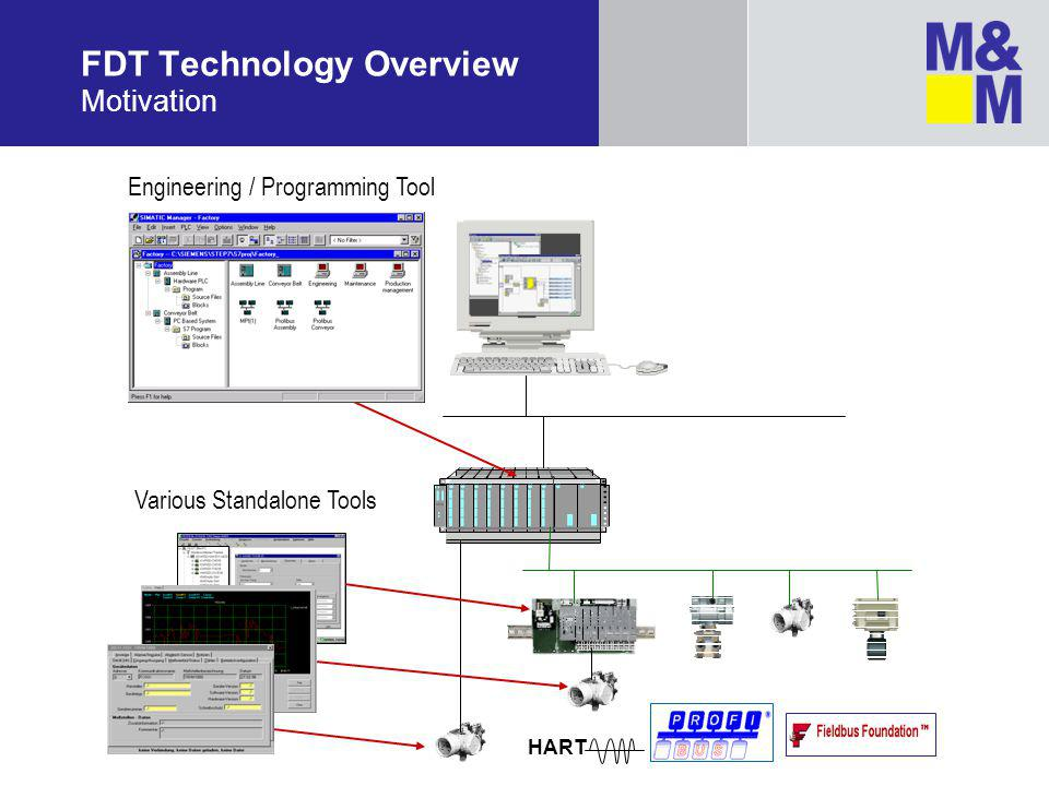 FDT Technology Overview Motivation